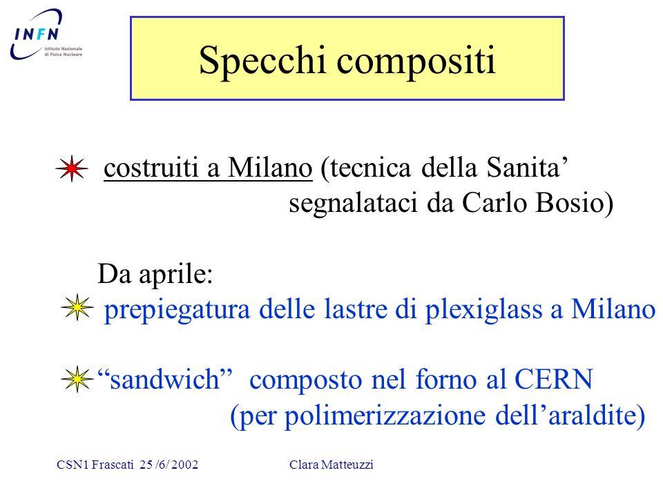 CSN1 Frascati 25 /6/ 2002Clara Matteuzzi Specchi compositi costruiti a Milano (tecnica della Sanita' segnalataci da Carlo Bosio) Da aprile: prepiegatura delle lastre di plexiglass a Milano sandwich composto nel forno al CERN (per polimerizzazione dell'araldite)