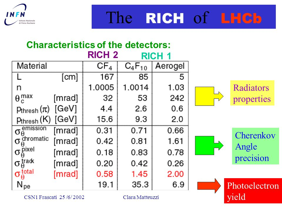 CSN1 Frascati 25 /6/ 2002Clara Matteuzzi The RICH of LHCb Characteristics of the detectors: Radiators properties Cherenkov Angle precision Photoelectr