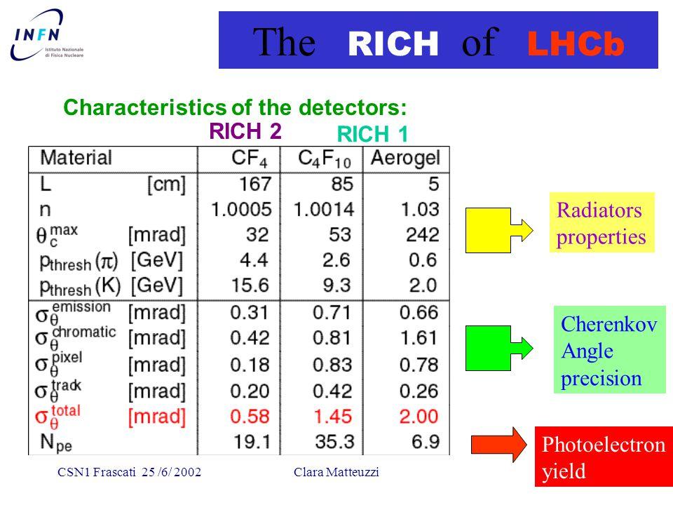 CSN1 Frascati 25 /6/ 2002Clara Matteuzzi RICH1 - Mechanics and Optics Top view Side view (TDR design)