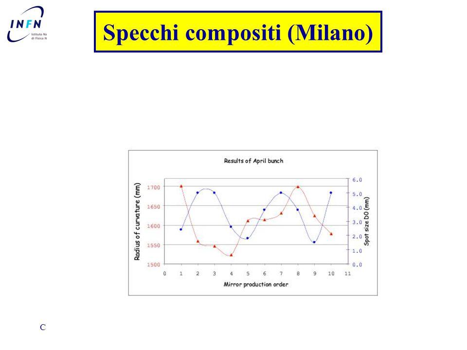 CSN1 Frascati 25 /6/ 2002Clara Matteuzzi Specchi compositi (Milano)