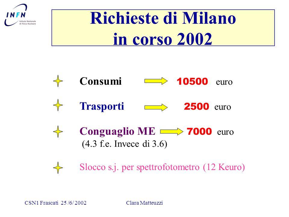 CSN1 Frascati 25 /6/ 2002Clara Matteuzzi Richieste di Milano in corso 2002 Consumi 10500 euro Trasporti 2500 euro Conguaglio ME 7000 euro (4.3 f.e.