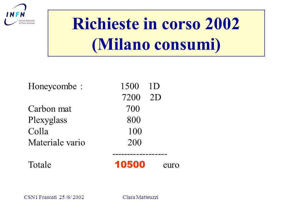 CSN1 Frascati 25 /6/ 2002Clara Matteuzzi Richieste in corso 2002 (Milano consumi) Honeycombe : 1500 1D 7200 2D Carbon mat 700 Plexyglass 800 Colla 100 Materiale vario 200 ------------------ Totale 10500 euro