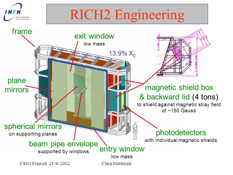 CSN1 Frascati 25 /6/ 2002Clara Matteuzzi RICH2 Engineering Genova design PD housing
