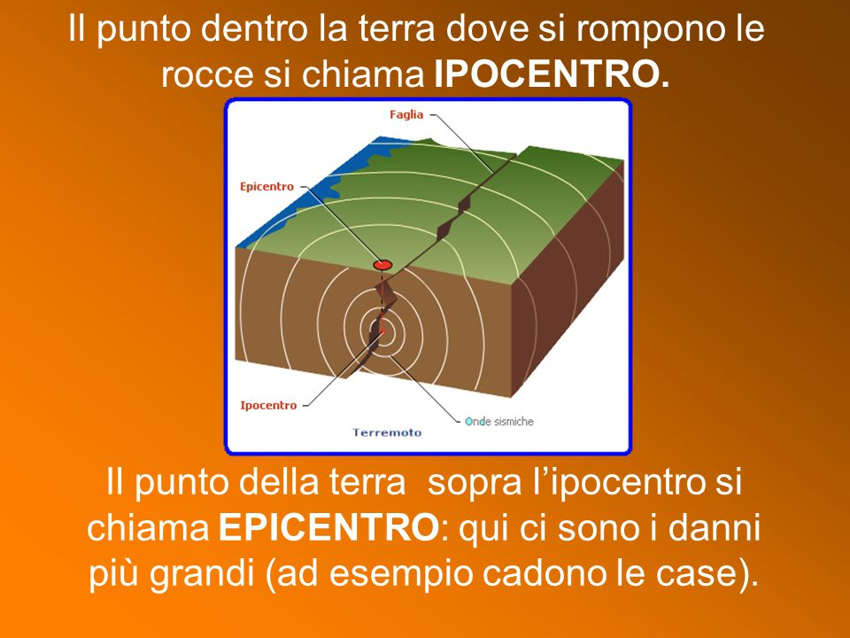 Il punto dentro la terra dove si rompono le rocce si chiama IPOCENTRO. Il punto della terra sopra l'ipocentro si chiama EPICENTRO: qui ci sono i danni