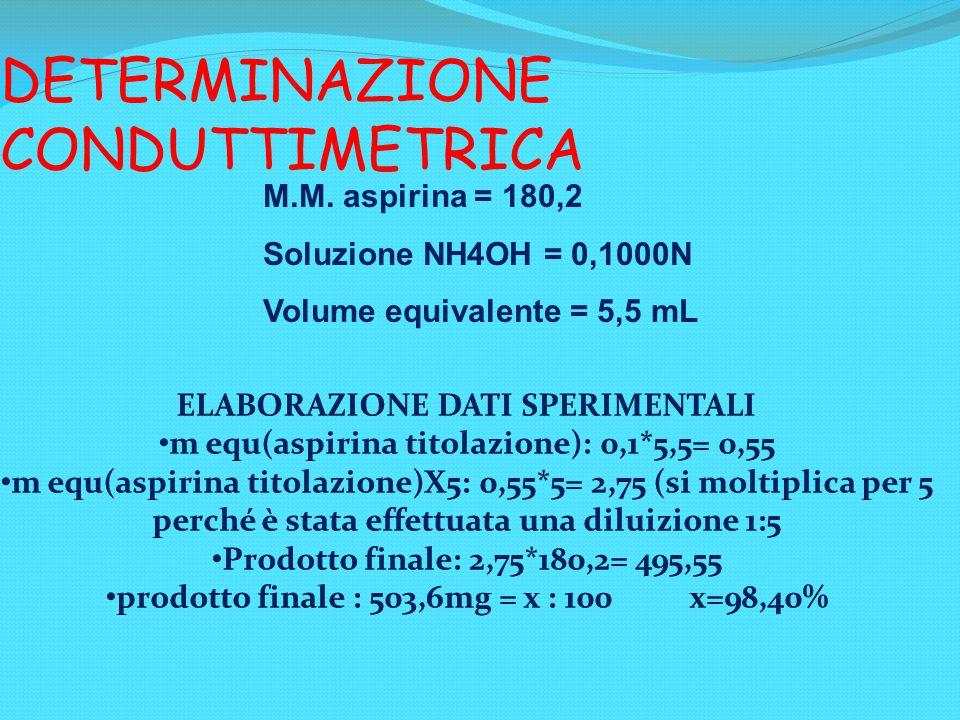 DETERMINAZIONE CONDUTTIMETRICA M.M. aspirina = 180,2 Soluzione NH4OH = 0,1000N Volume equivalente = 5,5 mL