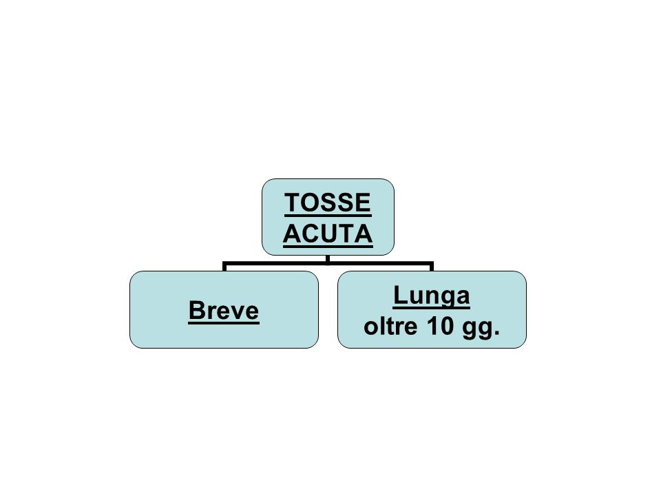 TOSSE CRONICA (mesi) CATARRALE Fibrosi cistica Bronchiectasie Dicinesia ciliare altro Test sudore Rx torace/seni TAC Studio cilia Immunità alfa1antitripsina SECCA