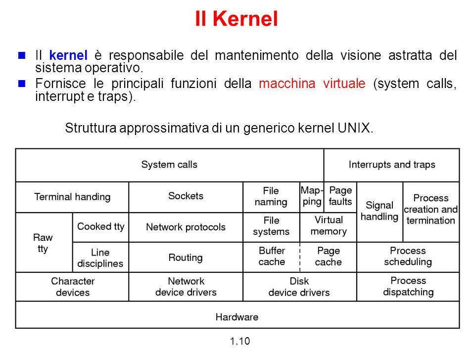 1.10 Il Kernel Il kernel è responsabile del mantenimento della visione astratta del sistema operativo. Fornisce le principali funzioni della macchina