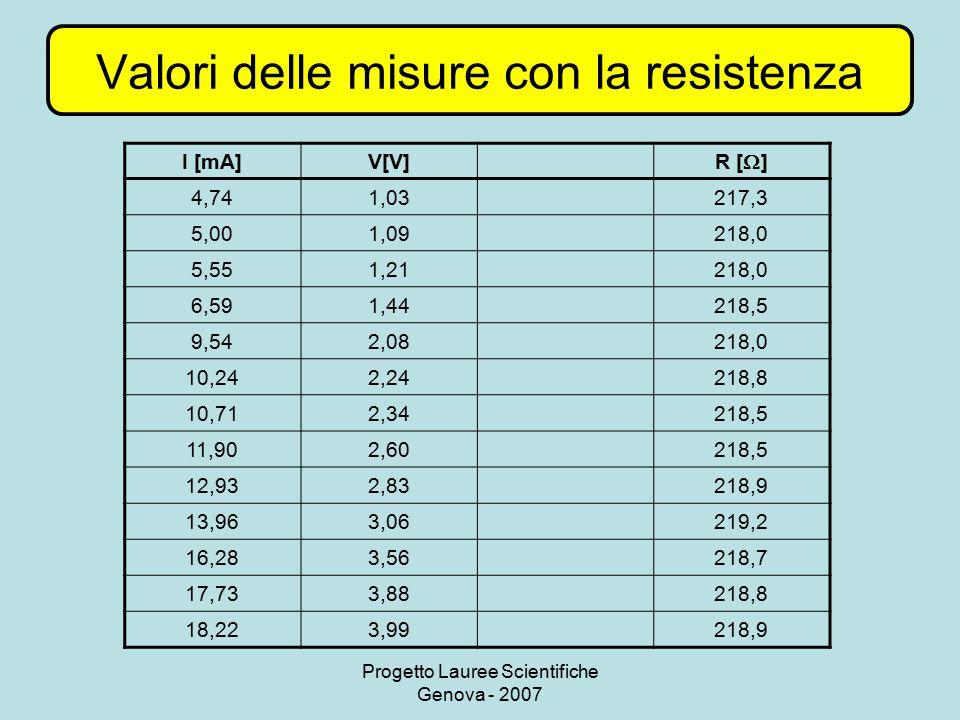Progetto Lauree Scientifiche Genova - 2007 Valori delle misure con la resistenza I [mA]V[V] R [  ] 4,741,03217,3 5,001,09218,0 5,551,21218,0 6,591,44