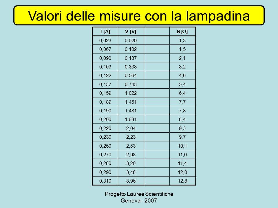 Progetto Lauree Scientifiche Genova - 2007 Valori delle misure con la lampadina I [A]V [V] R[  ] 0,0230,0291,3 0,0670,1021,5 0,0900,1872,1 0,1030,333