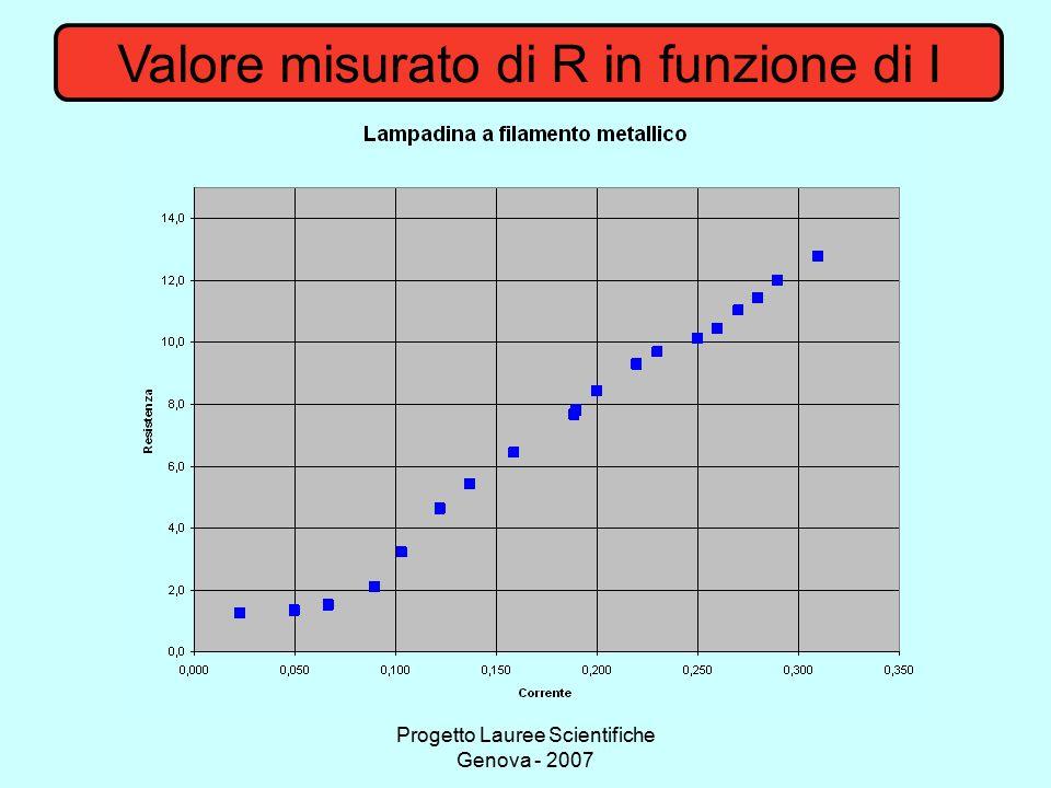 Progetto Lauree Scientifiche Genova - 2007 Valore misurato di R in funzione di I
