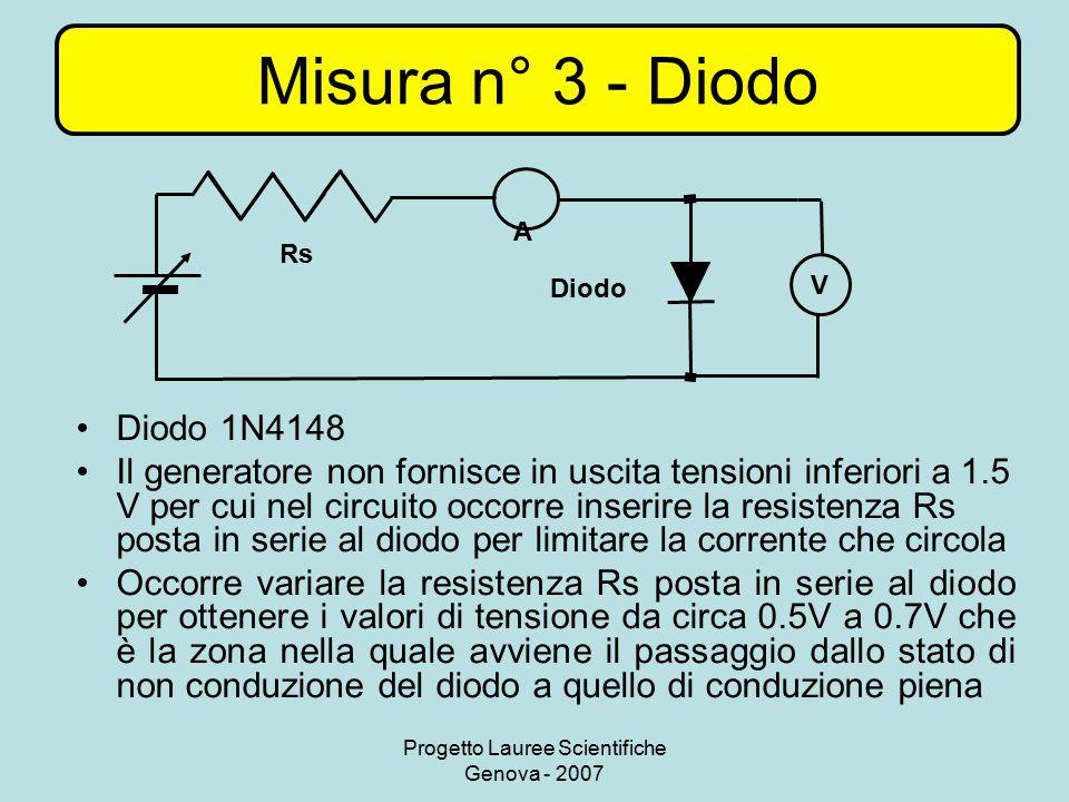 Progetto Lauree Scientifiche Genova - 2007 Misura n° 3 - Diodo Diodo 1N4148 Il generatore non fornisce in uscita tensioni inferiori a 1.5 V per cui ne