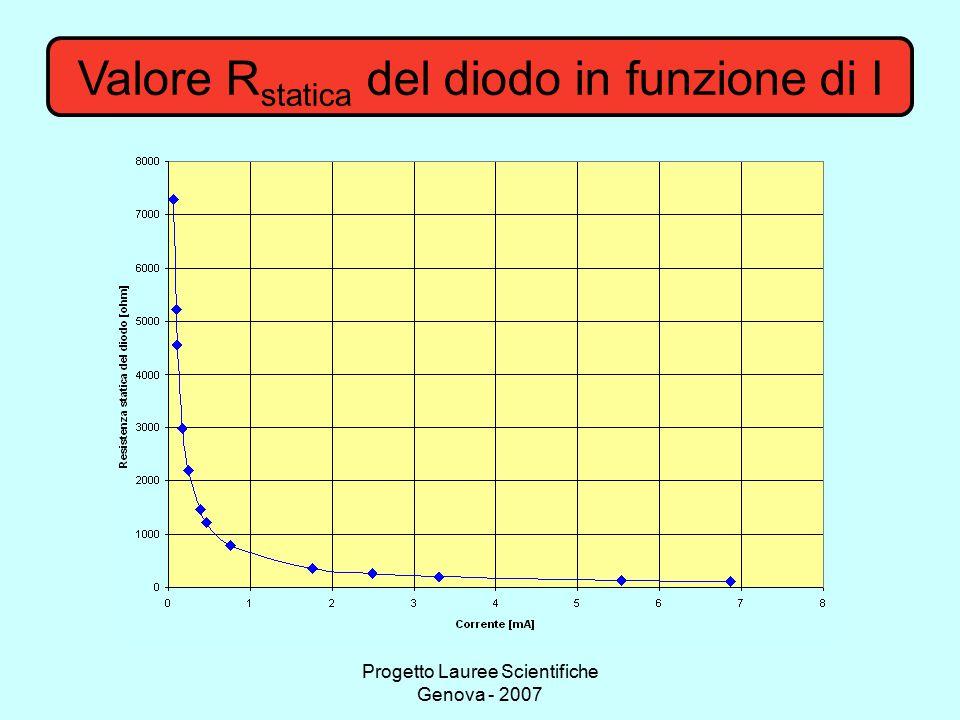 Progetto Lauree Scientifiche Genova - 2007 Valore R statica del diodo in funzione di I
