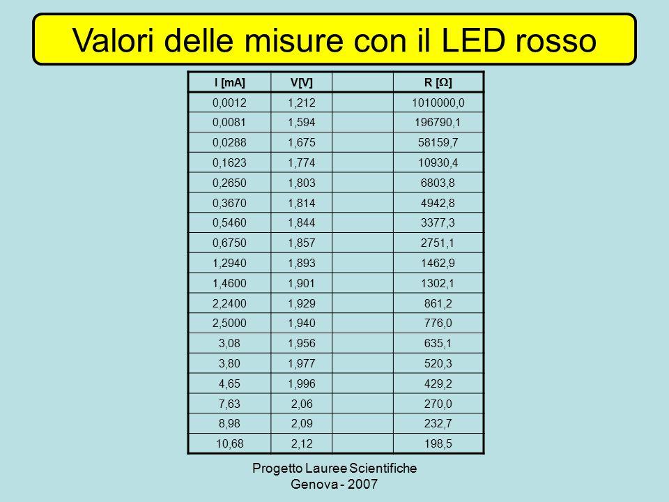 Progetto Lauree Scientifiche Genova - 2007 Valori delle misure con il LED rosso I [mA]V[V] R [  ] 0,00121,2121010000,0 0,00811,594196790,1 0,02881,67