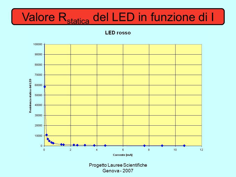 Progetto Lauree Scientifiche Genova - 2007 Valore R statica del LED in funzione di I