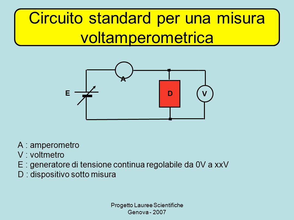 Progetto Lauree Scientifiche Genova - 2007 Circuito standard per una misura voltamperometrica A V D E A : amperometro V : voltmetro E : generatore di