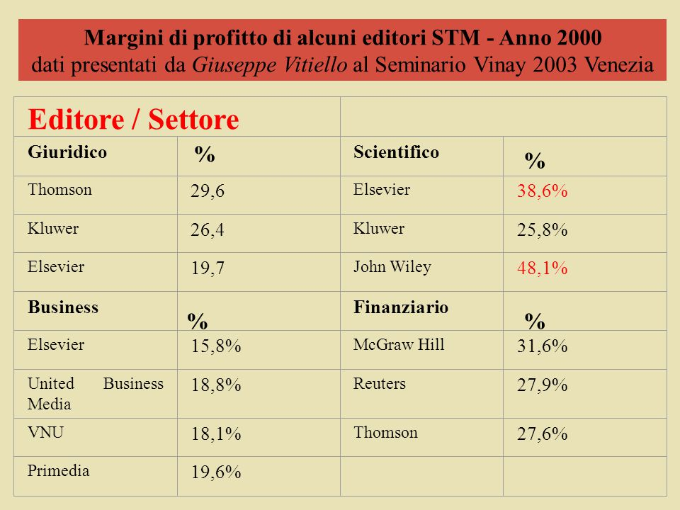 Editore / Settore Giuridico % Scientifico Thomson 29,6 Elsevier 38,6% Kluwer 26,4 Kluwer 25,8% Elsevier 19,7 John Wiley 48,1% Business Finanziario Elsevier 15,8% McGraw Hill 31,6% United Business Media 18,8% Reuters 27,9% VNU 18,1% Thomson 27,6% Primedia 19,6% Margini di profitto di alcuni editori STM - Anno 2000 dati presentati da Giuseppe Vitiello al Seminario Vinay 2003 Venezia % % %