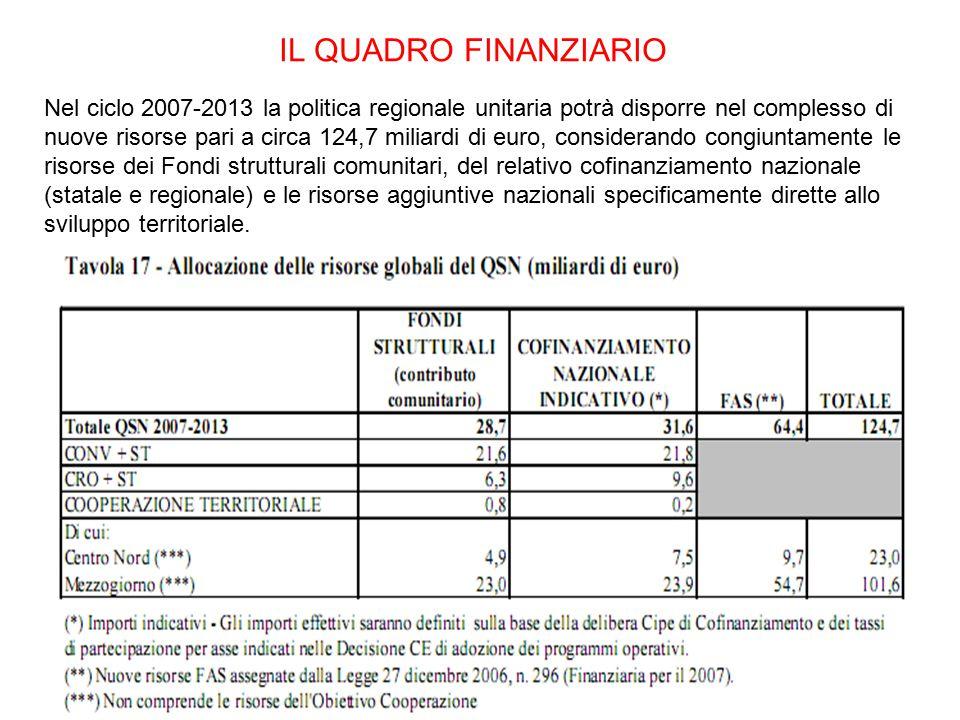 IL QUADRO FINANZIARIO Nel ciclo 2007-2013 la politica regionale unitaria potrà disporre nel complesso di nuove risorse pari a circa 124,7 miliardi di