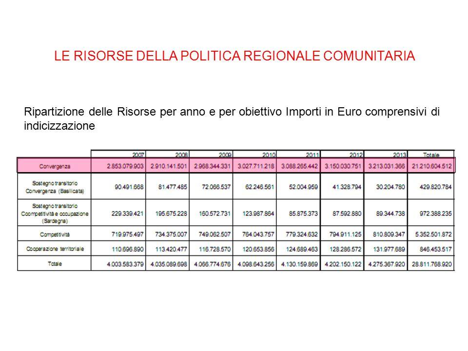 LE RISORSE DELLA POLITICA REGIONALE COMUNITARIA Ripartizione delle Risorse per anno e per obiettivo Importi in Euro comprensivi di indicizzazione