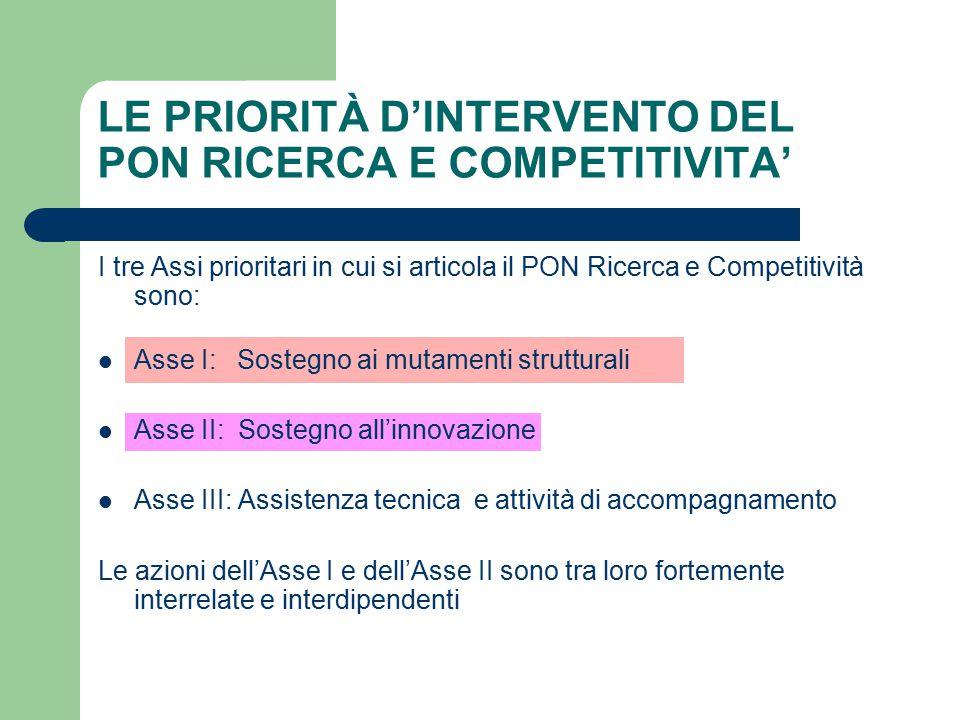 I tre Assi prioritari in cui si articola il PON Ricerca e Competitività sono: Asse I: Sostegno ai mutamenti strutturali Asse II: Sostegno all'innovazione Asse III: Assistenza tecnica e attività di accompagnamento Le azioni dell'Asse I e dell'Asse II sono tra loro fortemente interrelate e interdipendenti LE PRIORITÀ D'INTERVENTO DEL PON RICERCA E COMPETITIVITA'