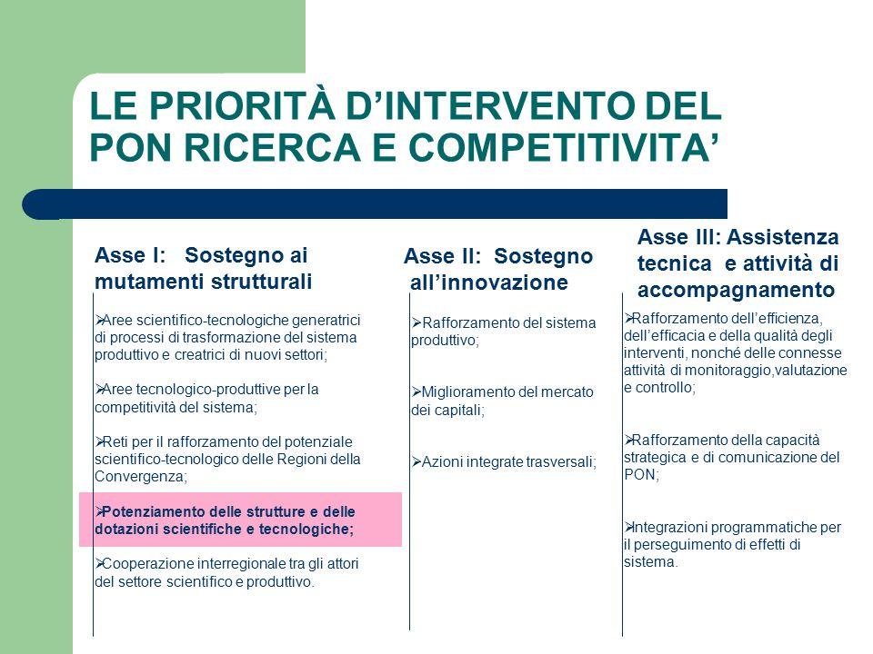 Asse III: Assistenza tecnica e attività di accompagnamento Asse I: Sostegno ai mutamenti strutturali Asse II: Sostegno all'innovazione  Aree scientif