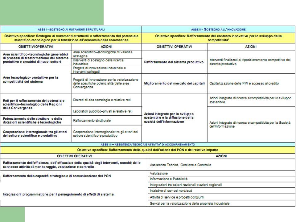 Art. 39 del Reg. (CE) n. 1083/2006 Contenuto Nell'ambito di un programma operativo, il FESR e il Fondo di coesione possono finanziare spese connesse a