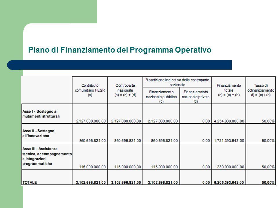 Piano di Finanziamento del Programma Operativo