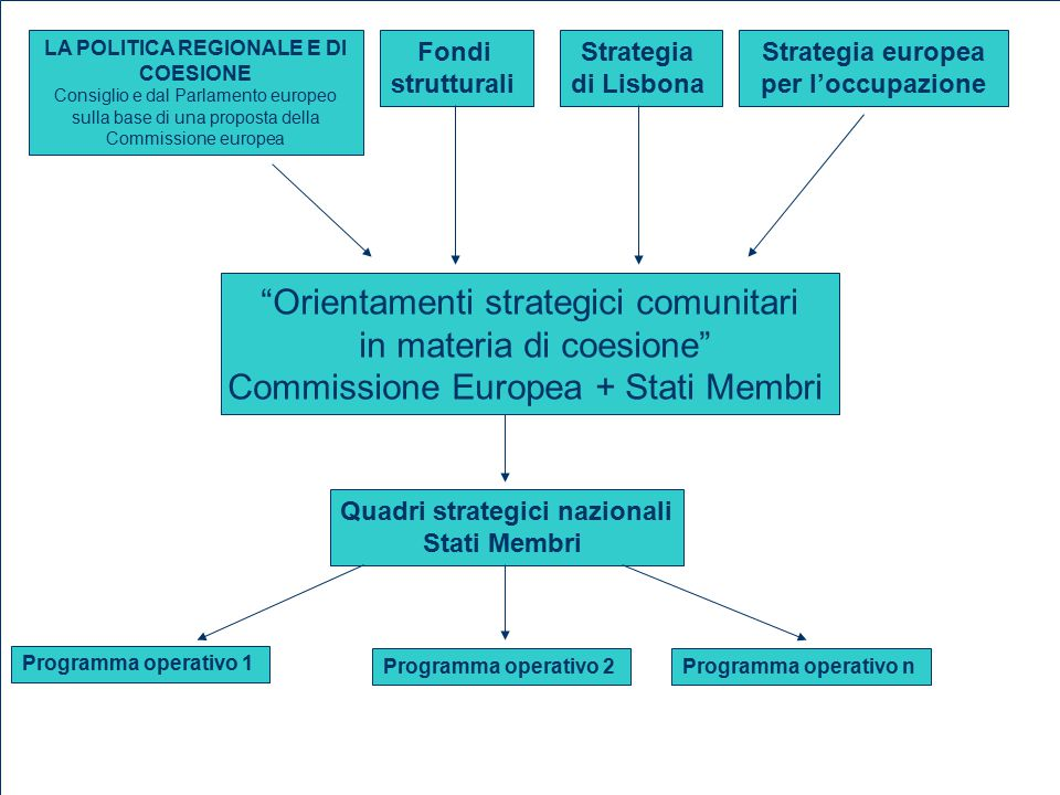 Orientamenti strategici comunitari in materia di coesione Commissione Europea + Stati Membri LA POLITICA REGIONALE E DI COESIONE Consiglio e dal Parlamento europeo sulla base di una proposta della Commissione europea Fondi strutturali Strategia di Lisbona Strategia europea per l'occupazione Quadri strategici nazionali Stati Membri Programma operativo 1 Programma operativo 2Programma operativo n