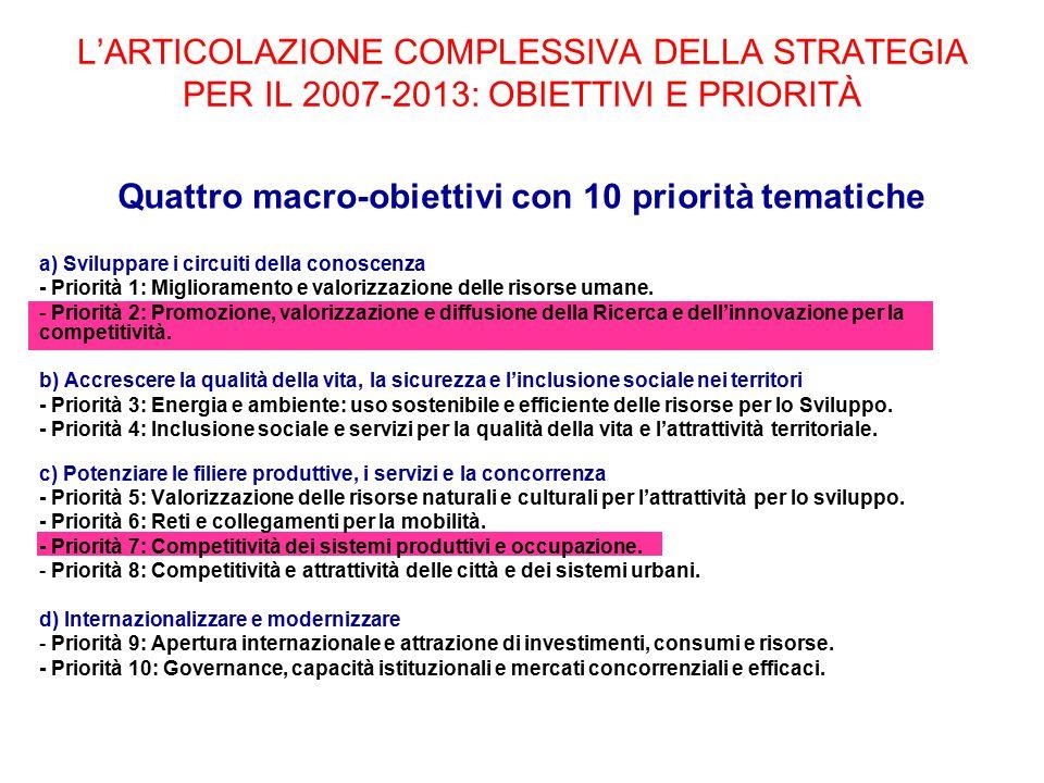 L'ARTICOLAZIONE COMPLESSIVA DELLA STRATEGIA PER IL 2007-2013: OBIETTIVI E PRIORITÀ Quattro macro-obiettivi con 10 priorità tematiche a) Sviluppare i circuiti della conoscenza - Priorità 1: Miglioramento e valorizzazione delle risorse umane.