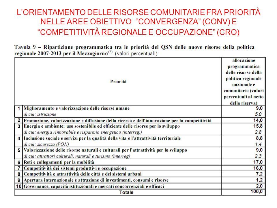 """L'ORIENTAMENTO DELLE RISORSE COMUNITARIE FRA PRIORITÀ NELLE AREE OBIETTIVO """"CONVERGENZA"""" (CONV) E """"COMPETITIVITÀ REGIONALE E OCCUPAZIONE"""" (CRO)"""