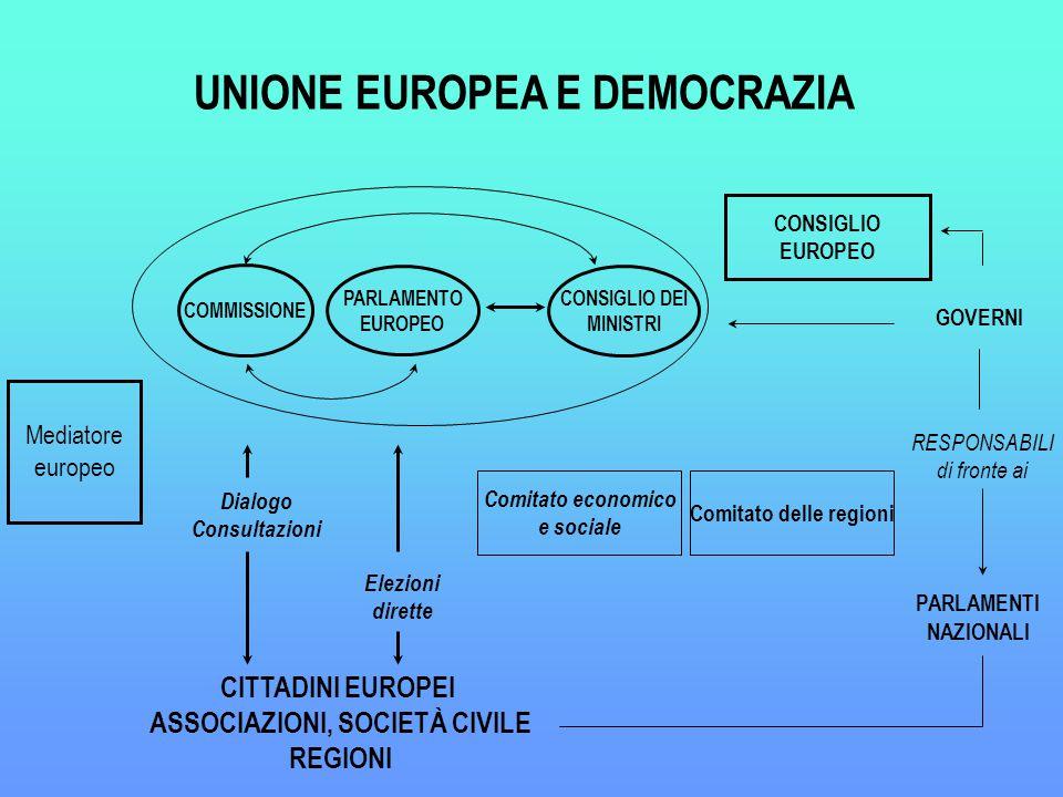 CITTADINI EUROPEI ASSOCIAZIONI, SOCIETÀ CIVILE REGIONI GOVERNI PARLAMENTI NAZIONALI RESPONSABILI di fronte ai UNIONE EUROPEA E DEMOCRAZIA Comitato economico e sociale Comitato delle regioni Elezioni dirette PARLAMENTO EUROPEO COMMISSIONE CONSIGLIO DEI MINISTRI CONSIGLIO EUROPEO Mediatore europeo Dialogo Consultazioni