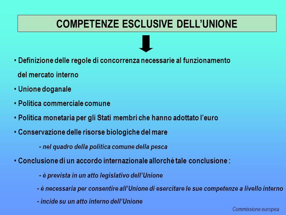 Definizione delle regole di concorrenza necessarie al funzionamento del mercato interno Unione doganale Politica commerciale comune Politica monetaria per gli Stati membri che hanno adottato l'euro Conservazione delle risorse biologiche del mare - nel quadro della politica comune della pesca Conclusione di un accordo internazionale allorché tale conclusione : - è prevista in un atto legislativo dell'Unione - è necessaria per consentire all'Unione di esercitare le sue competenze a livello interno - incide su un atto interno dell'Unione COMPETENZE ESCLUSIVE DELL'UNIONE Commissione europea