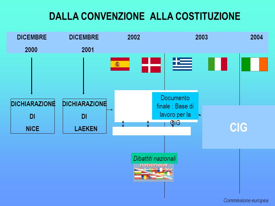 CONVENZIONE CIG DICEMBRE DICEMBRE 2002 2003 2004 2000 2001 Documento finale : Base di lavoro per la CIG FORUM DALLA CONVENZIONE ALLA COSTITUZIONE DICHIARAZIONE DI LAEKEN DICHIARAZIONE DI NICE Dibattiti nazionali Commissione europea