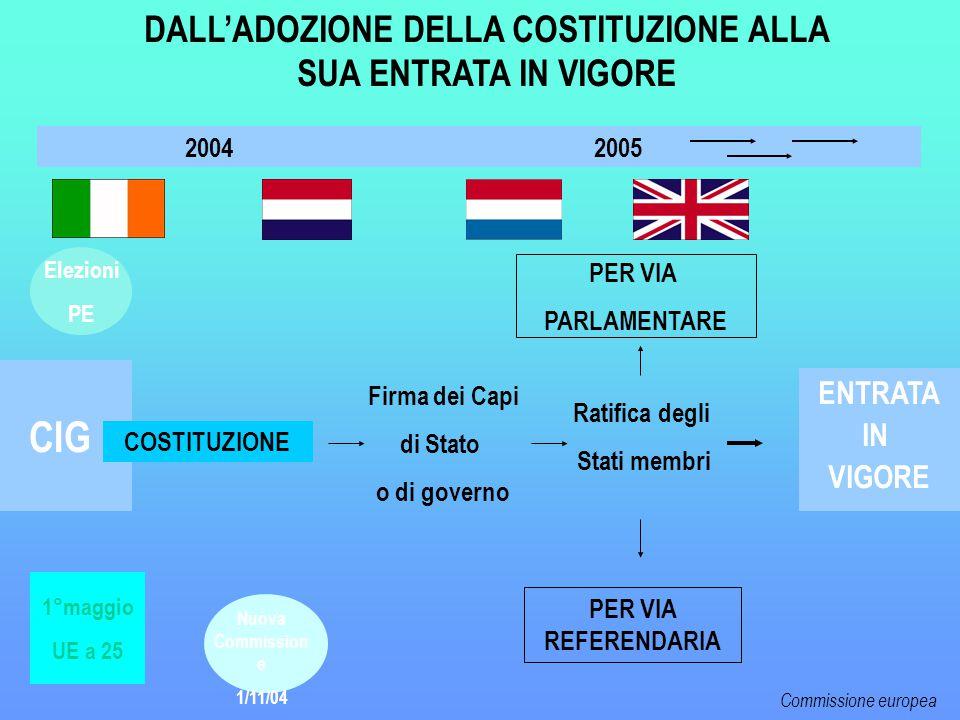 CIG 2004 2005 COSTITUZIONE DALL'ADOZIONE DELLA COSTITUZIONE ALLA SUA ENTRATA IN VIGORE Elezioni PE Nuova Commission e 1/11/04 Ratifica degli Stati membri Firma dei Capi di Stato o di governo PER VIA PARLAMENTARE PER VIA REFERENDARIA ENTRATA IN VIGORE 1°maggio UE a 25 Commissione europea