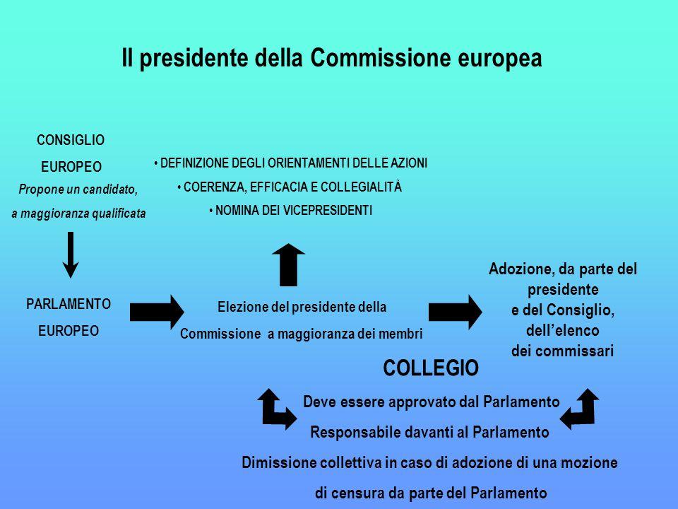 CONSIGLIO EUROPEO PARLAMENTO EUROPEO Propone un candidato, a maggioranza qualificata Elezione del presidente della Commissione a maggioranza dei membri COLLEGIO Deve essere approvato dal Parlamento Responsabile davanti al Parlamento Dimissione collettiva in caso di adozione di una mozione di censura da parte del Parlamento DEFINIZIONE DEGLI ORIENTAMENTI DELLE AZIONI COERENZA, EFFICACIA E COLLEGIALITÀ NOMINA DEI VICEPRESIDENTI Il presidente della Commissione europea Adozione, da parte del presidente e del Consiglio, dell'elenco dei commissari