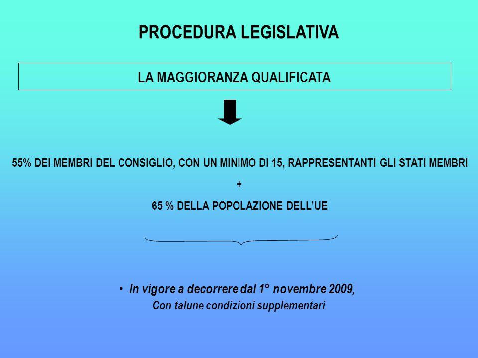 LA MAGGIORANZA QUALIFICATA In vigore a decorrere dal 1° novembre 2009, Con talune condizioni supplementari 55% DEI MEMBRI DEL CONSIGLIO, CON UN MINIMO DI 15, RAPPRESENTANTI GLI STATI MEMBRI + 65 % DELLA POPOLAZIONE DELL'UE PROCEDURA LEGISLATIVA