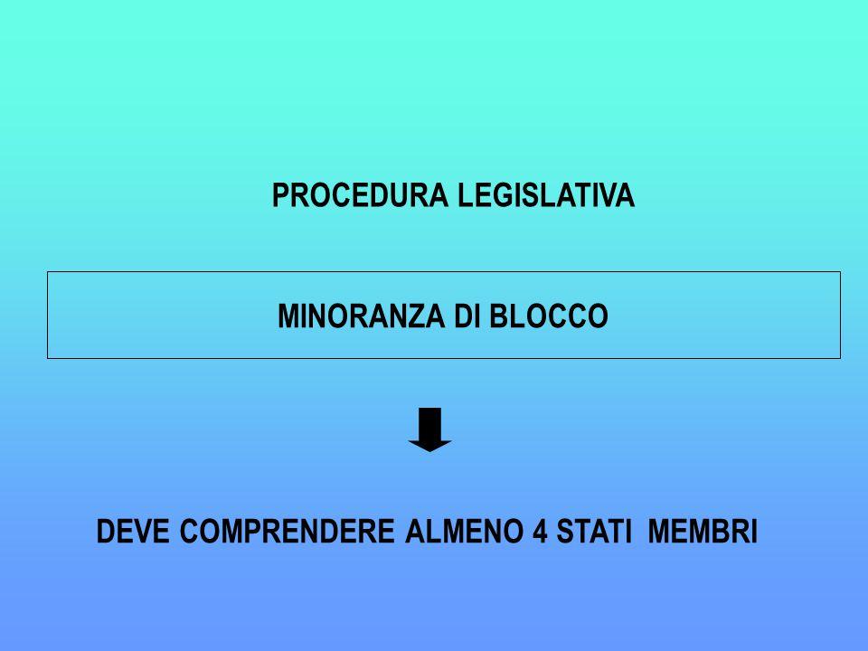 MINORANZA DI BLOCCO DEVE COMPRENDERE ALMENO 4 STATI MEMBRI PROCEDURA LEGISLATIVA