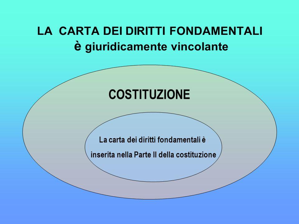 LA CARTA DEI DIRITTI FONDAMENTALI è giuridicamente vincolante COSTITUZIONE La carta dei diritti fondamentali è inserita nella Parte II della costituzione