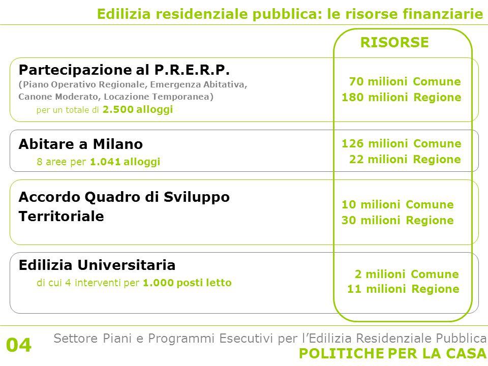 Settore Piani e Programmi Esecutivi per l'Edilizia Residenziale Pubblica POLITICHE PER LA CASA Edilizia residenziale pubblica: le risorse finanziarie RISORSE Partecipazione al P.R.E.R.P.