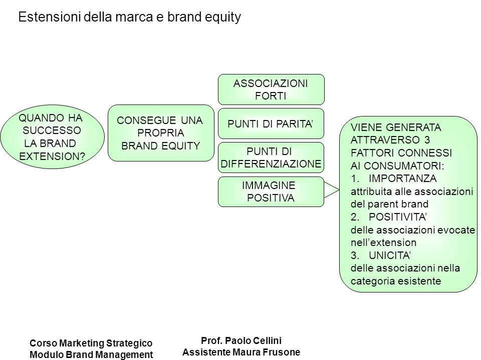 Corso Marketing Strategico Modulo Brand Management Prof. Paolo Cellini Assistente Maura Frusone Estensioni della marca e brand equity CONSEGUE UNA PRO
