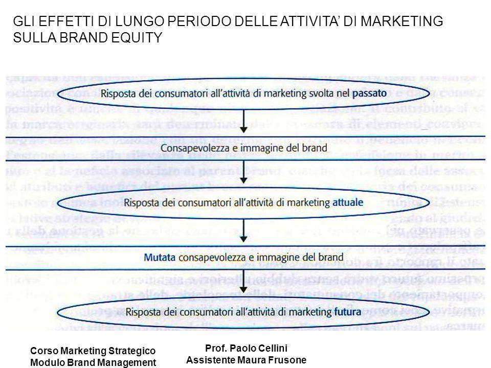 Corso Marketing Strategico Modulo Brand Management Prof. Paolo Cellini Assistente Maura Frusone GLI EFFETTI DI LUNGO PERIODO DELLE ATTIVITA' DI MARKET