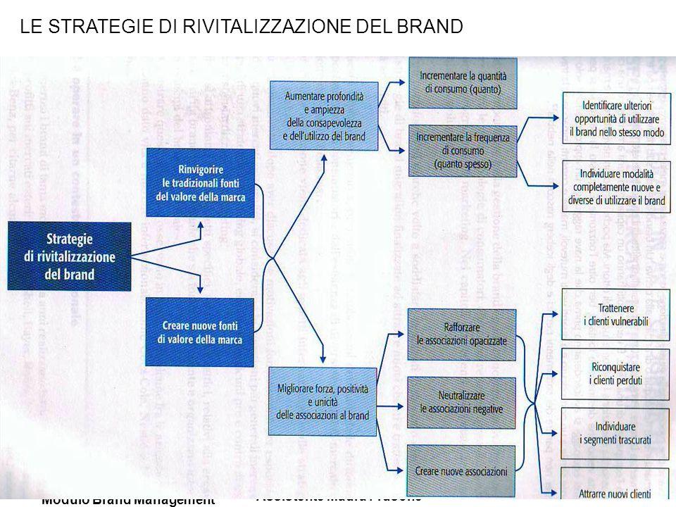 Corso Marketing Strategico Modulo Brand Management Prof. Paolo Cellini Assistente Maura Frusone LE STRATEGIE DI RIVITALIZZAZIONE DEL BRAND