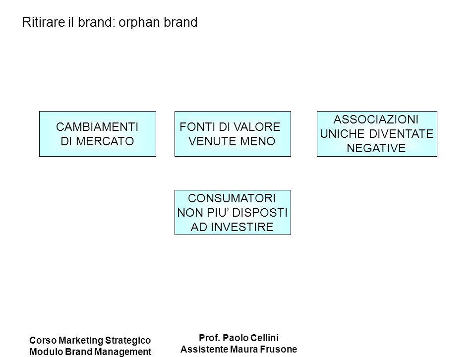 Corso Marketing Strategico Modulo Brand Management Prof. Paolo Cellini Assistente Maura Frusone Ritirare il brand: orphan brand CAMBIAMENTI DI MERCATO