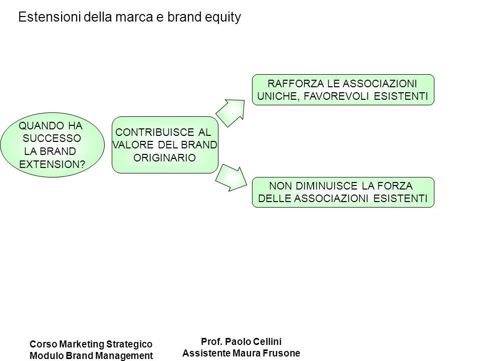 Corso Marketing Strategico Modulo Brand Management Prof. Paolo Cellini Assistente Maura Frusone Estensioni della marca e brand equity QUANDO HA SUCCES