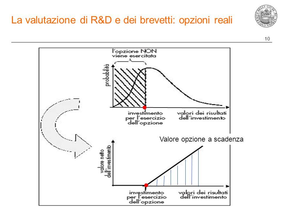 10 La valutazione di R&D e dei brevetti: opzioni reali   Valore opzione a scadenza
