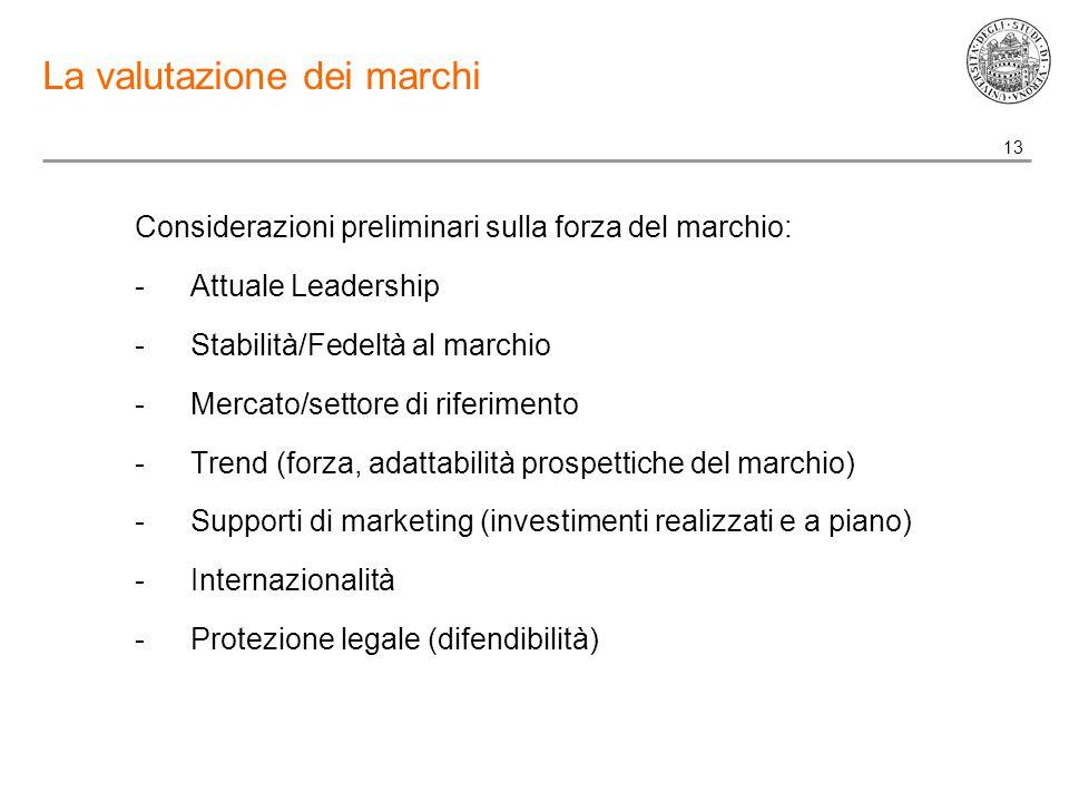 13 La valutazione dei marchi Considerazioni preliminari sulla forza del marchio: -Attuale Leadership -Stabilità/Fedeltà al marchio -Mercato/settore di riferimento -Trend (forza, adattabilità prospettiche del marchio) -Supporti di marketing (investimenti realizzati e a piano) -Internazionalità -Protezione legale (difendibilità)