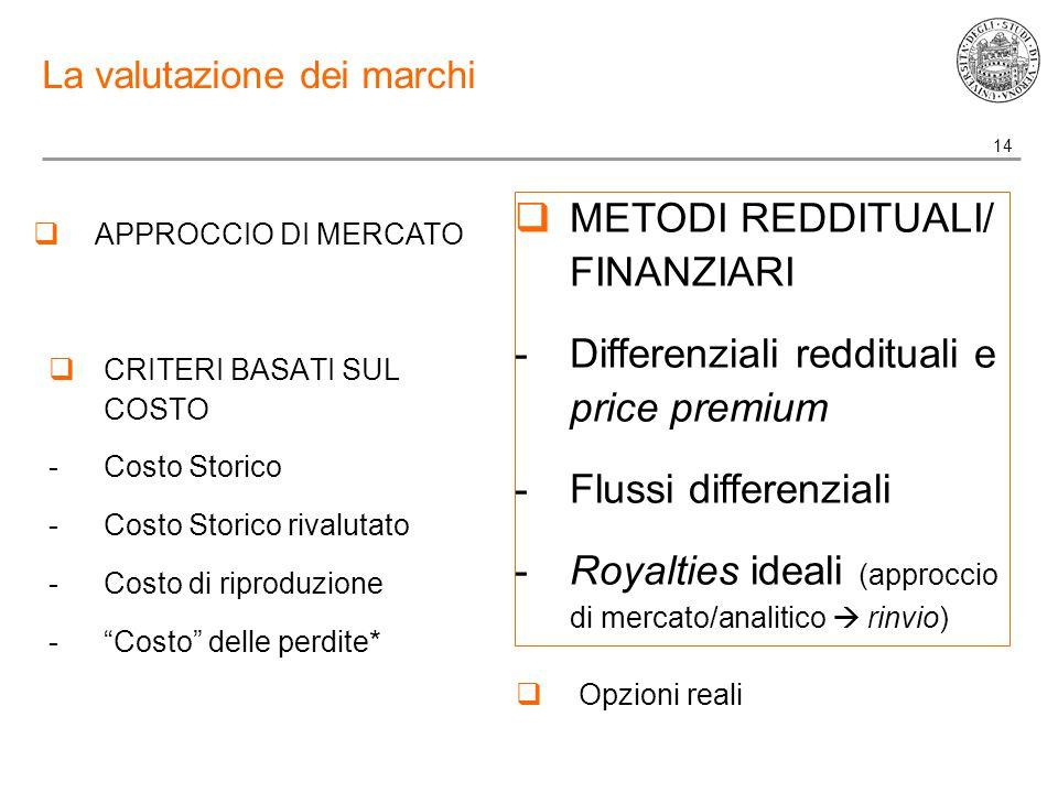 14 La valutazione dei marchi  CRITERI BASATI SUL COSTO -Costo Storico -Costo Storico rivalutato -Costo di riproduzione - Costo delle perdite*  METODI REDDITUALI/ FINANZIARI -Differenziali reddituali e price premium -Flussi differenziali -Royalties ideali (approccio di mercato/analitico  rinvio)  APPROCCIO DI MERCATO  Opzioni reali