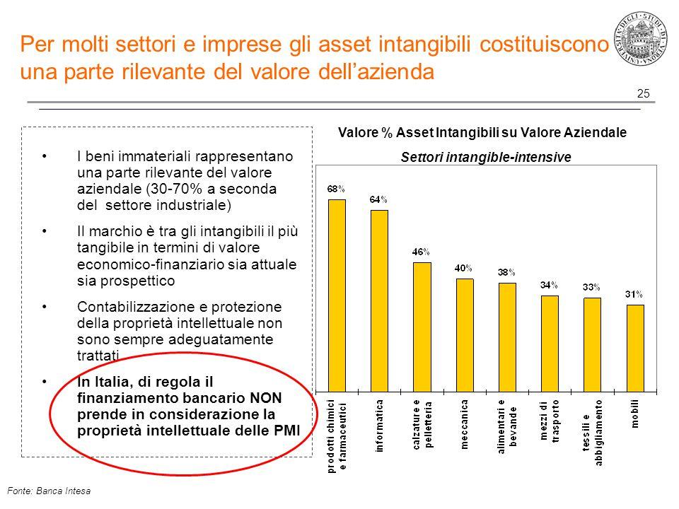 25 I beni immateriali rappresentano una parte rilevante del valore aziendale (30-70% a seconda del settore industriale) Il marchio è tra gli intangibili il più tangibile in termini di valore economico-finanziario sia attuale sia prospettico Contabilizzazione e protezione della proprietà intellettuale non sono sempre adeguatamente trattati In Italia, di regola il finanziamento bancario NON prende in considerazione la proprietà intellettuale delle PMI Valore % Asset Intangibili su Valore Aziendale Settori intangible-intensive Per molti settori e imprese gli asset intangibili costituiscono una parte rilevante del valore dell'azienda Fonte: Banca Intesa