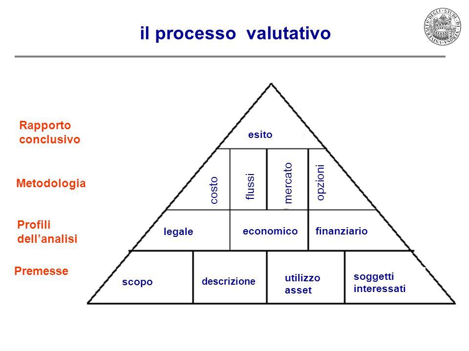 3 il processo valutativo Premesse Profili dell'analisi Metodologia Rapporto conclusivo scopo descrizione utilizzo asset soggetti interessati finanziario economico legale costo mercato opzioni flussi esito