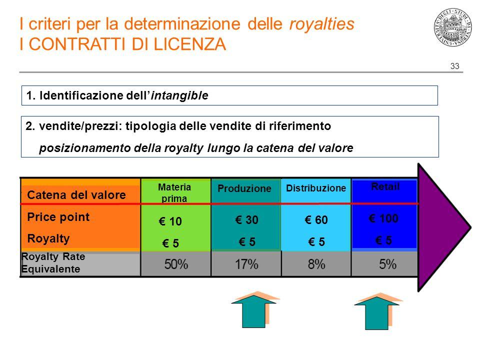 33 I criteri per la determinazione delle royalties I CONTRATTI DI LICENZA 1.