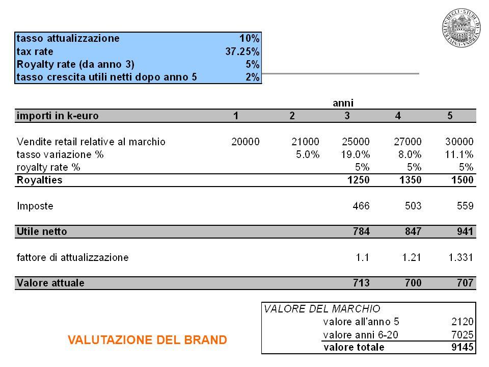 37 VALUTAZIONE DEL BRAND